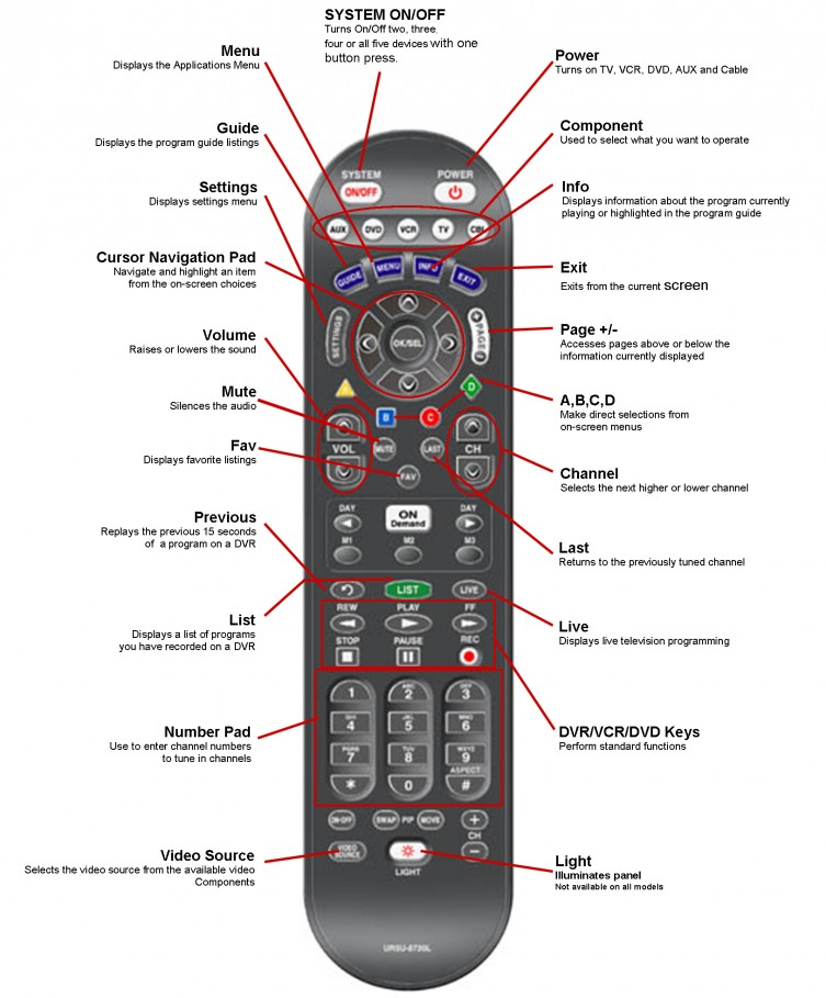 Remote Diagram